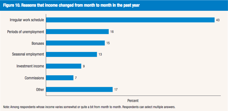 From the new SHED report, the reasons people say their income varies from month-to-month. Source: Federal Reserve Board