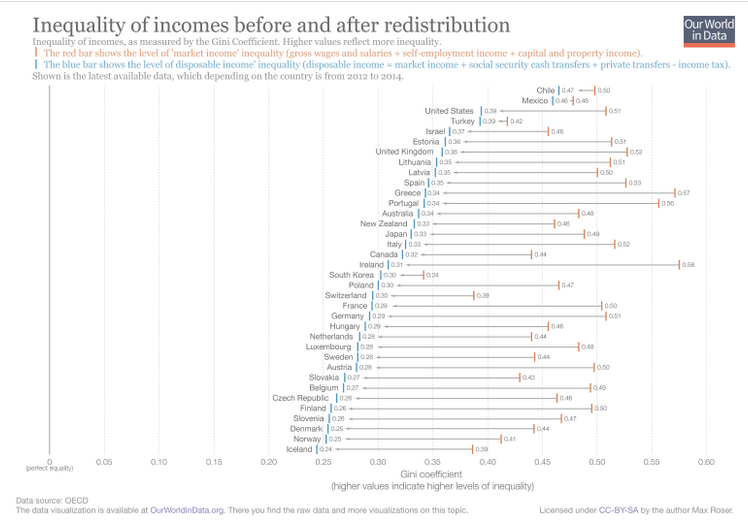 Our World in Data Looks at Inequality