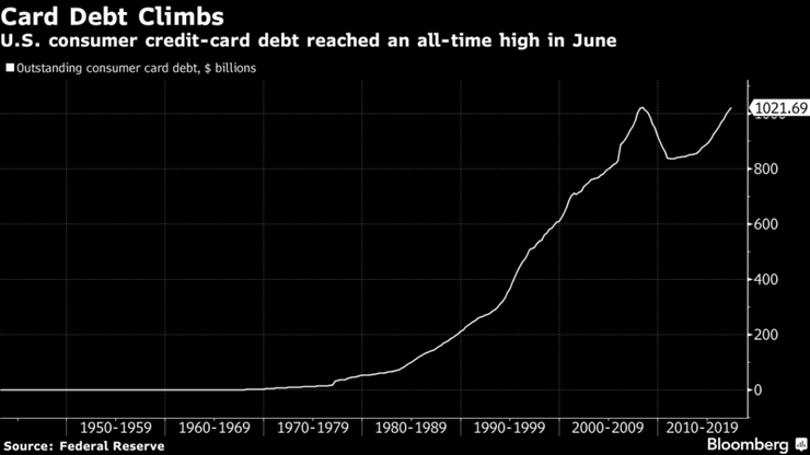 U.S. Credit-Card Debt Surpasses Record Set at Brink of Crisis