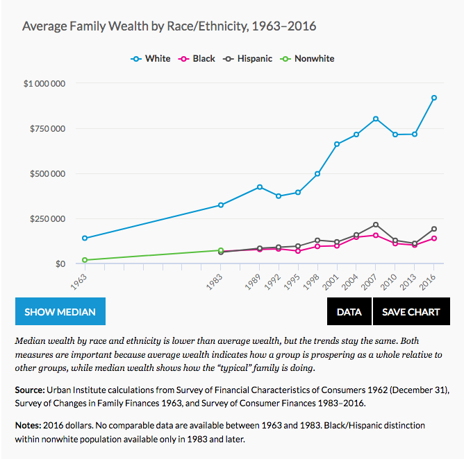 Urban - racial wealth.png
