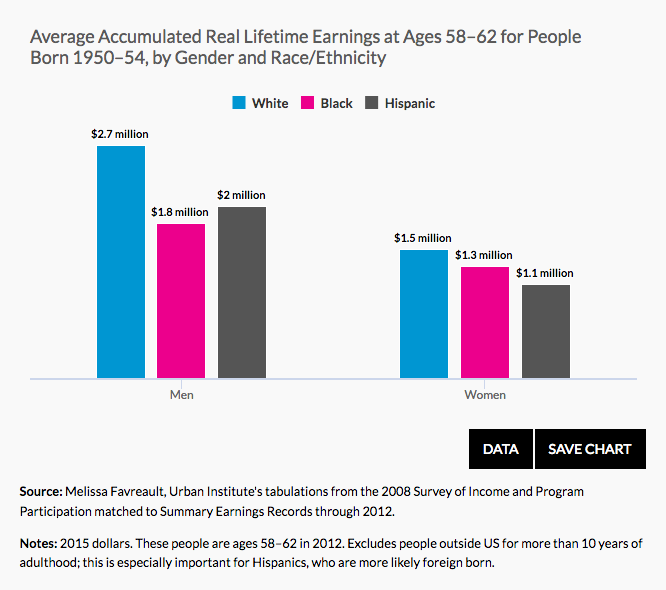 Returning to the theme of inequality, the  Urban Institute  has updated it's 9 charts about wealth inequality in America.
