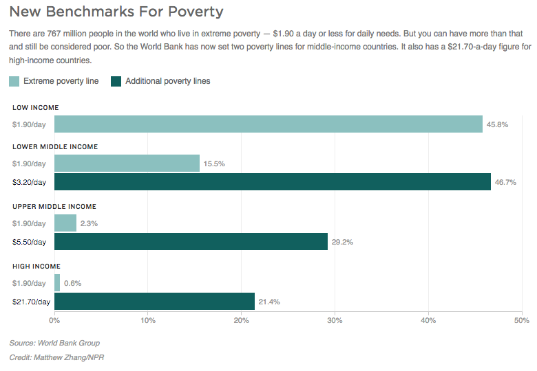 Here's a look at those new  World Bank poverty  lines, via NPR's Goats and Soda.