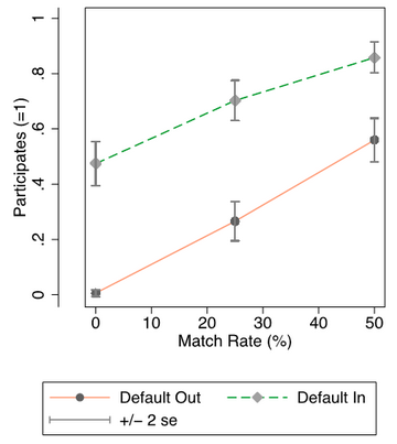 Default assignment into an opt-out automatic savings plan leads to a large increase in take-up of the savings account, comparable to the effect of a 50% savings match (from  Blumenstock, Callen, and Ghani ).