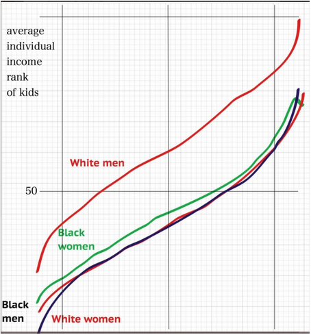 Following on those studies of US mobility, this chart depicts the mobility, or lack thereof, of the white and African-American men and women. It's worth thinking hard about the similarities and differences here. To help you do that,  check out this thread from Arindrajit Dube  which puts the chart below in context.
