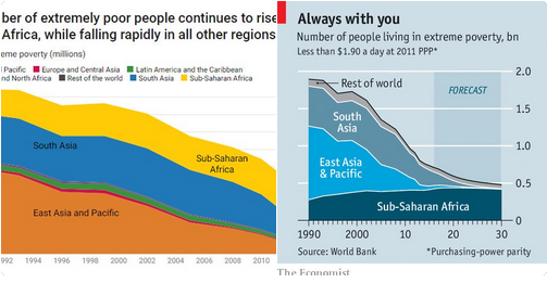 I would have had the Anatomy of an AI visualization here, but it's way too big, and  Justin Sandefur  created this really great example of how simple choices in the visual representation of data can radically change the way we interpret it. The two charts are of the same data, on the left from the World Bank and on the right from The Economist. Via  Justin Sandefur .