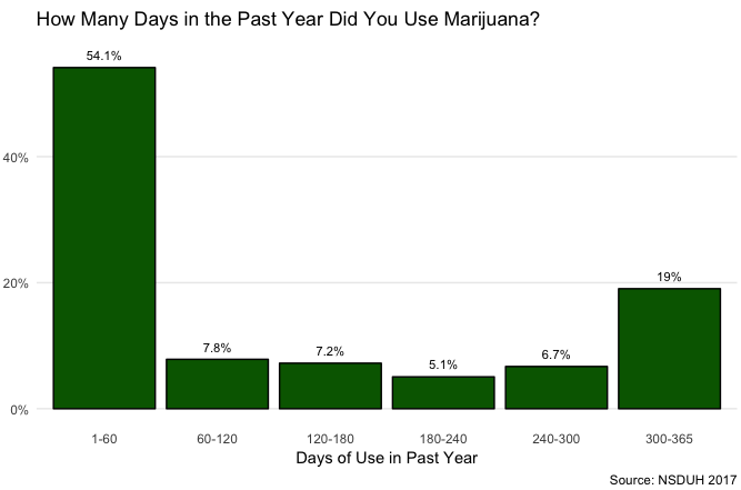 Apropos of nothing, I found this chart, and  the related blog post  looking at data from lots of different drugs, on the frequency of use of marijuana quite interesting.