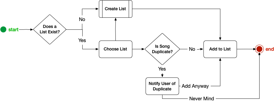 How To Build A Task Flow Part 2 Combining Modules Users Know
