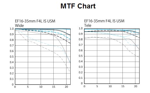 The Canon 16-35 F4 MTF Chart looks pretty good! It should be pretty dang sharp!