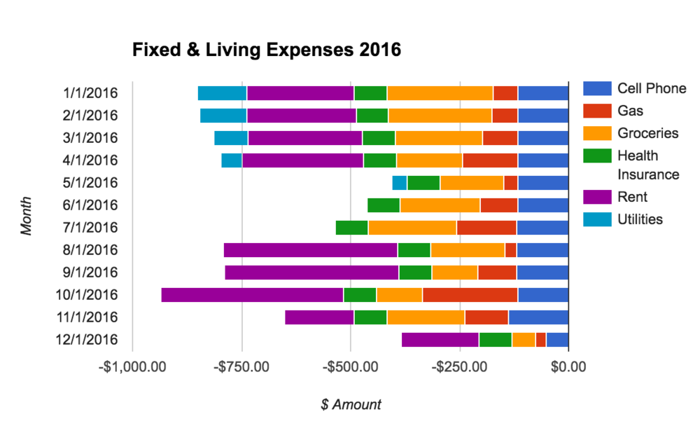 Visualize monthly spending for a few categories by month