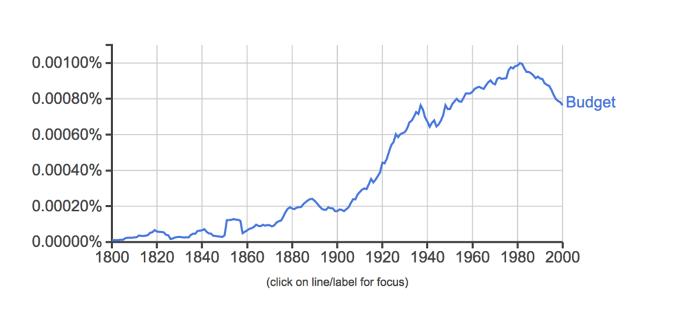 "Use of the word ""budget"" in books since 1880; it reached all-time high useage in 1981."