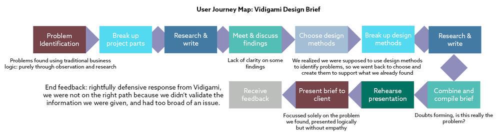 A User Journey Map for our Design Brief (Click to enlarge)