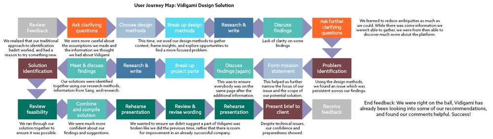A User Journey Map for our Design Solution (Click to enlarge)