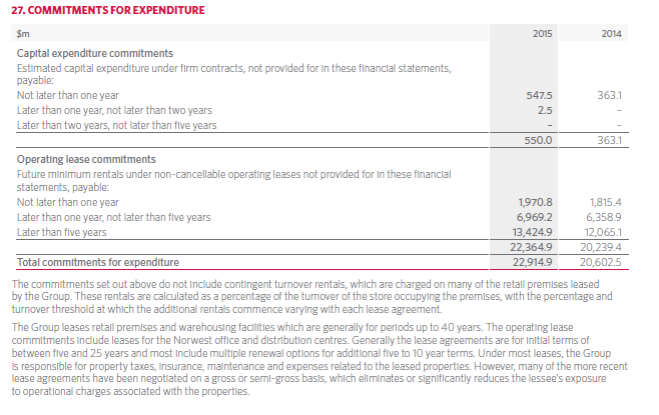 Source: 2015 Woolworths Annual Report