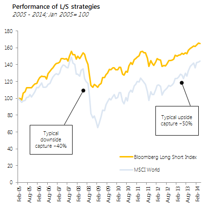 historical return and volatility of long short strategies