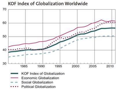 Source: ETH, Zurich;http://globalization.kof.ethz.ch/