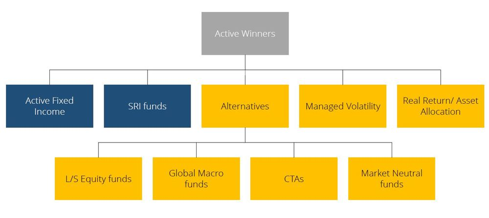 (Yellow = Hedge fund related strategies; Blue = variations on mainstream funds) Source: Lipper