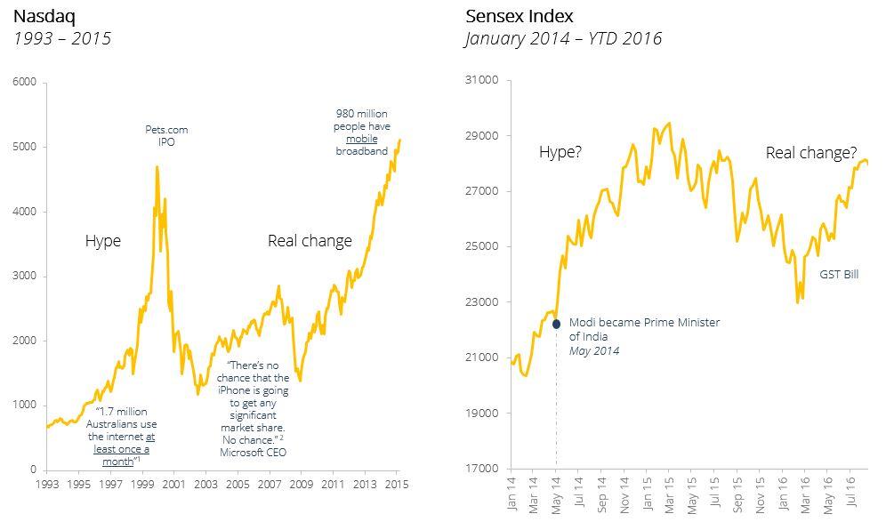 Sources: Gartner, Bloomberg, team analysis