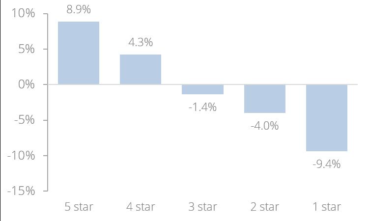 Source: 2015,Morningstar, Team analysis