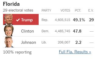 Votes per candidate in Florida