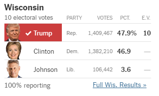 Votes per candidate in Wisconsin