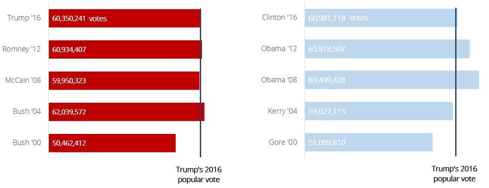 Historic votes per candidates for the last 16 years