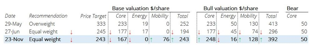 Source: Morgan Stanley, Team analysis