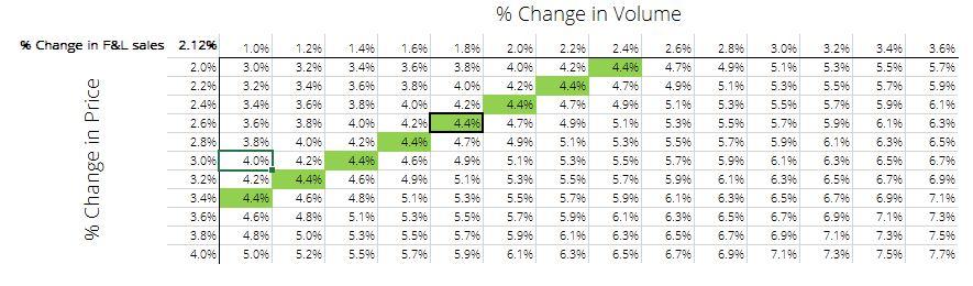 Source: Bloomberg, Team Analysis