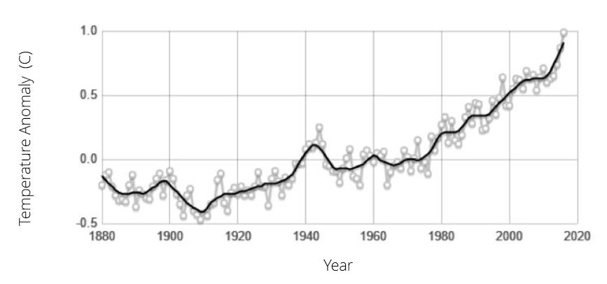 Source: climate.nasa.gov