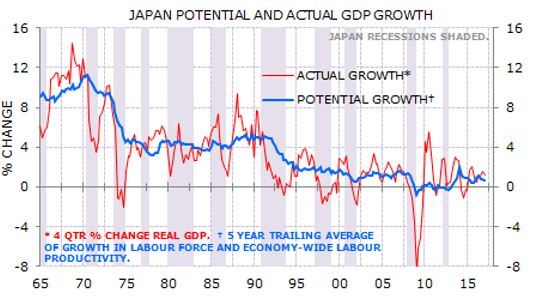 Japan GDP potential