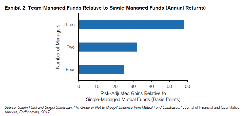 team managed funds vs single managed funds