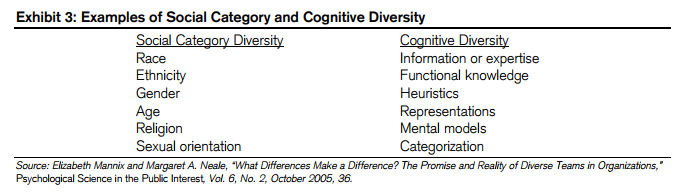 social category and cognitive diversity