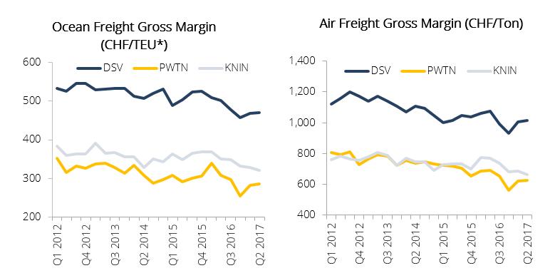 *Twenty-Foot Equivalent unit (TEU): industry standard unit of cargo. Source: Company, Team Analysis