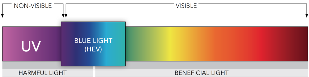 Entire light spectrum highlighting the blue light wavelengths that Pixel computer glasses filter. Blue light has the shortest wavelength similar to that of ultraviolet light.