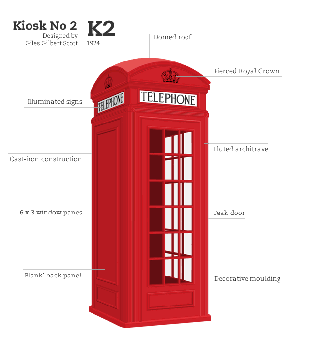 Telephone Kiosk No.2 design by Giles Gilbert Scott