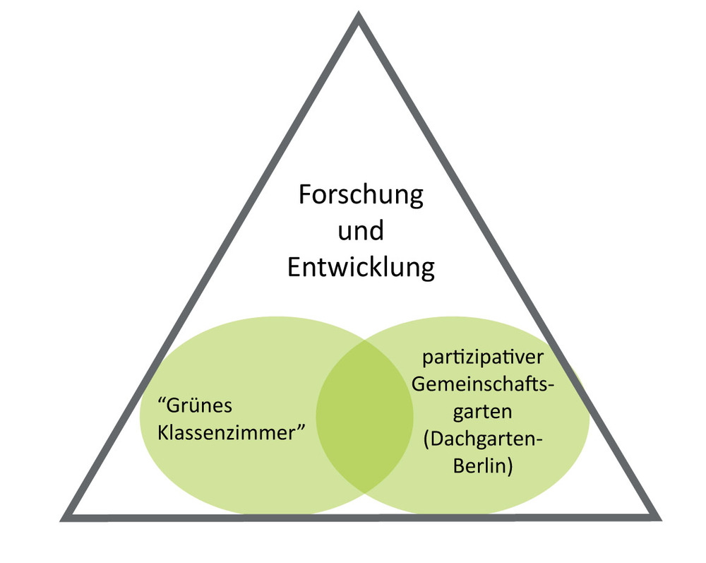 Graphik_IBZ-Dachfarm.jpg