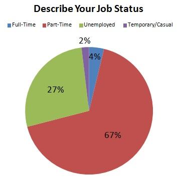 Work Survey Chart - Job Status.jpg