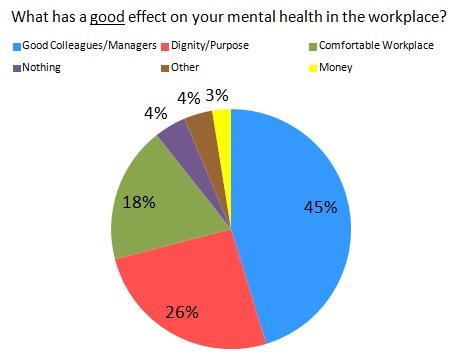 Work Survey Chart - Good Effect.jpg