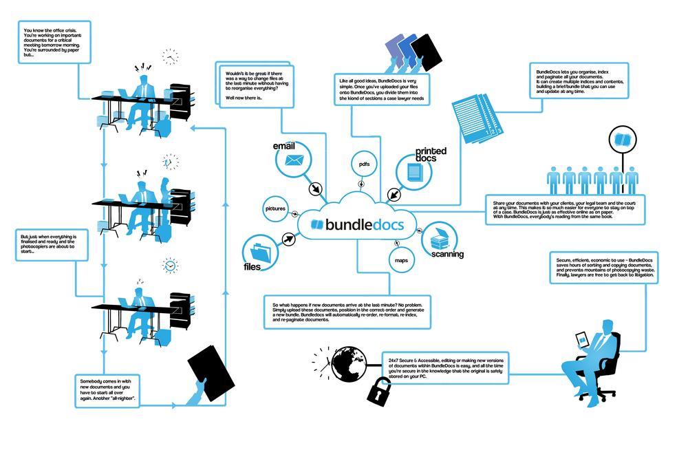 Bundledocs_Infographic.JPG