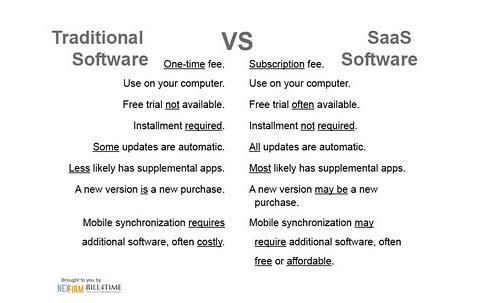 SaaSvsTraditionalSoftware.JPG