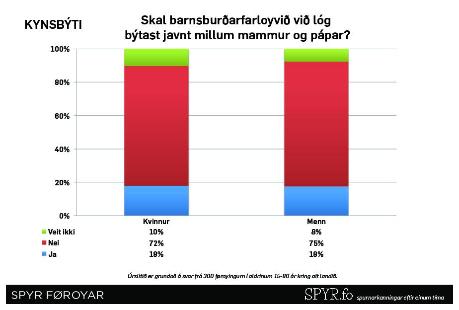 Skal farloyvið býtast javnt við lóg?