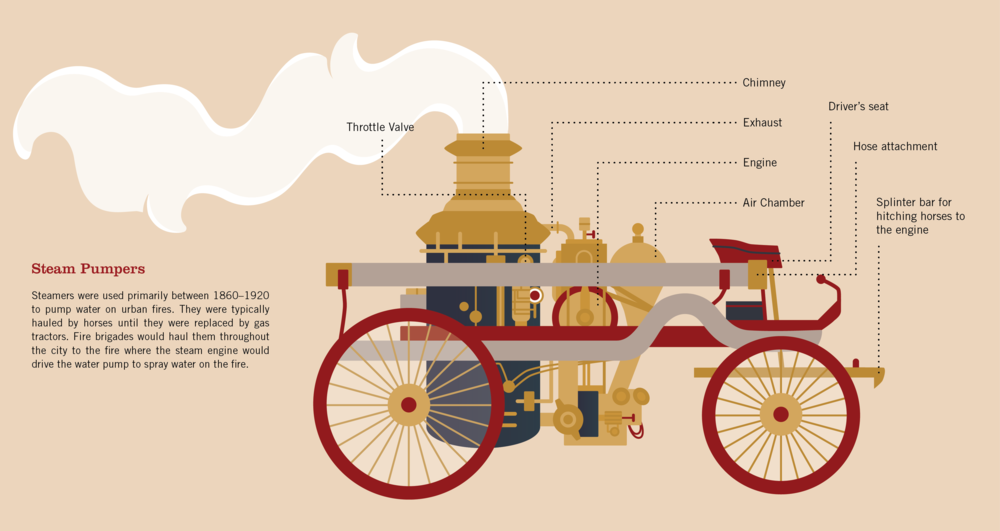Sample illustration of 19th century firefighting equipment. Please click to enlarge.