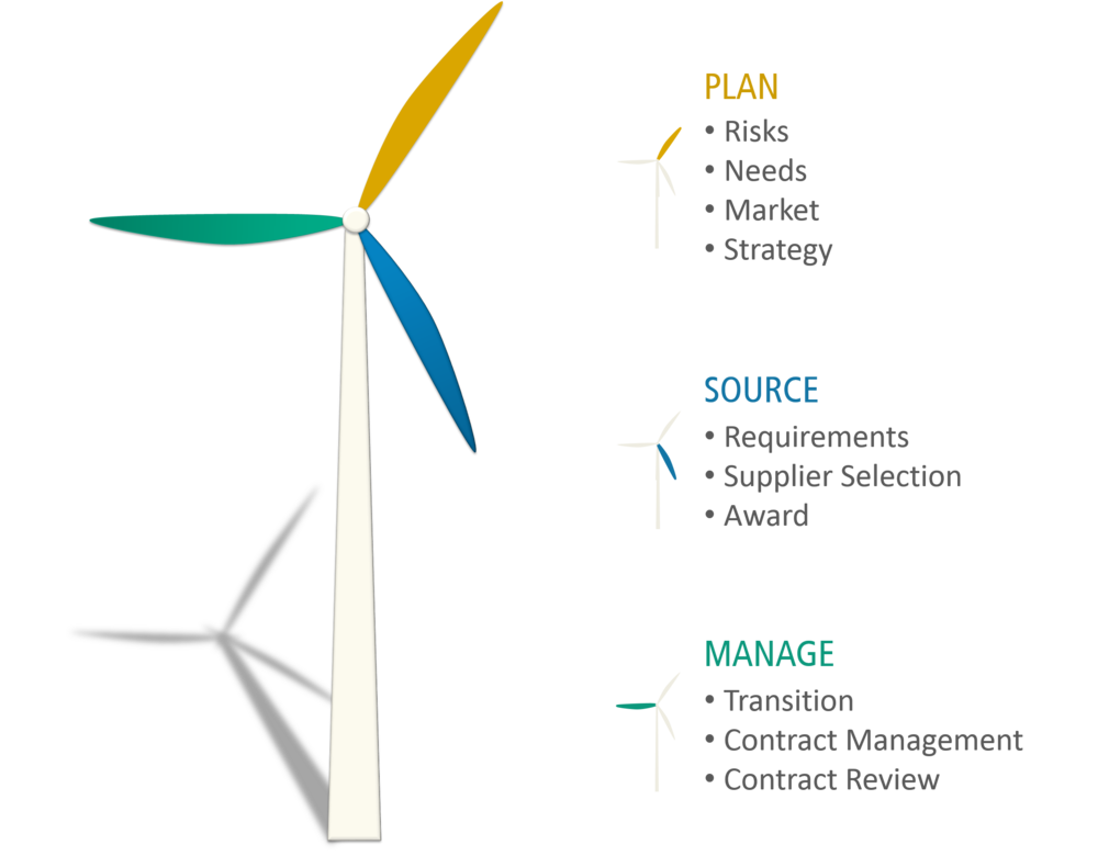 The Wind Mill Checklist