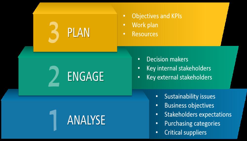 1, 2, 3 - Analyse, Engage, Plan