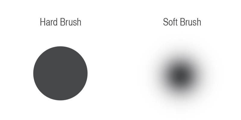 Hard and Soft Photoshop brushes