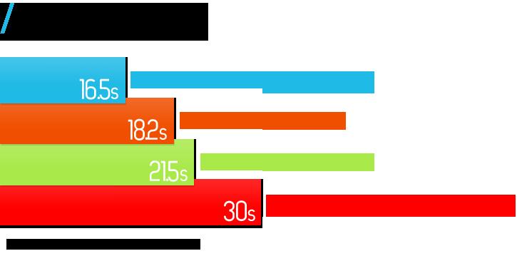 gadgetmac_ssd_boot_graph.png