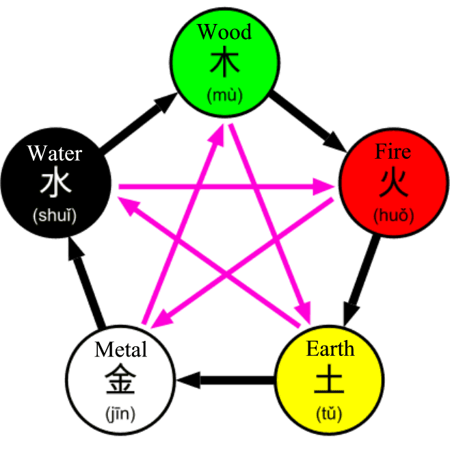 five-elements.png