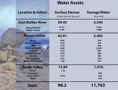 f1e606bd2e Walker Basin Restoration Program — Walker Basin Conservancy