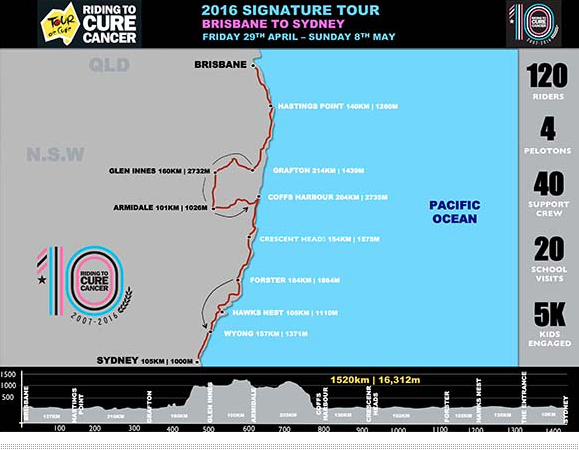 The challenge of riding from Brisbane to Sydney, 1500km in 10 days to Cure Cancer