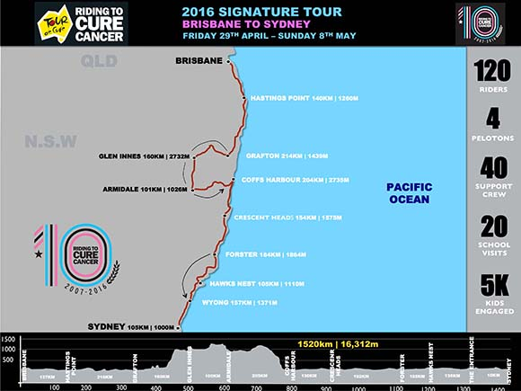 Tour de Cure 2016 from Brisbane to Sydney
