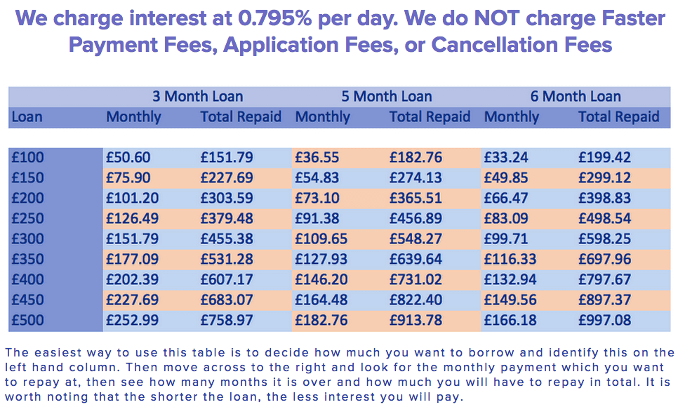 This is an illustration ONLY 1. The last payment may vary by a few pence 2. Depending on the time between you taking your loan, and your first payday, and the gaps between paydays, these amounts may vary, please check your SECCI and Loan Agreement for exact repayment REPRESENTATIVE EXAMPLE: REPRESENTATIVE 1286.98% APR ON A LOAN OF £300.00 WITH 5 MONTHLY REPAYMENTS OF £101.03. TOTAL AMOUNT REPAYABLE £505.13. ANNUAL INTEREST RATE (FIXED) 290% WARNING: LATE REPAYMENT CAN CAUSE YOU SERIOUS MONEY PROBLEMS. FOR HELP, GO TO MONEYADVICESERVICE.ORG.UK